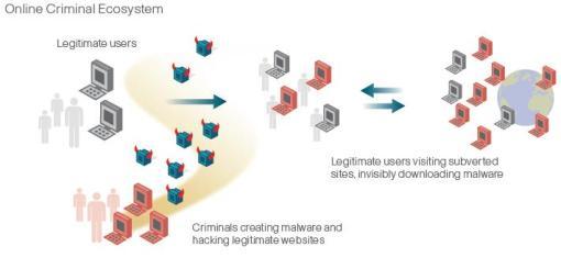 Online Criminal Ecosystem